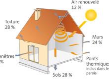 Isolation-thermique-de-la-maison