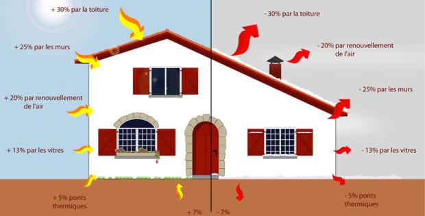 Eco isolation thermique les conseils d co de paul for Isolation thermique maison